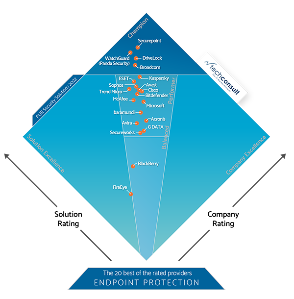 Diamond PUR 2021 Endpoint Protection - User survey by techconsult. DriveLock as champion