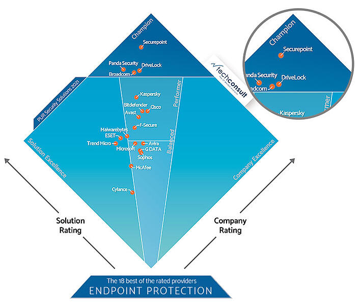 Diamant Professional User Rating PUR-S 2021