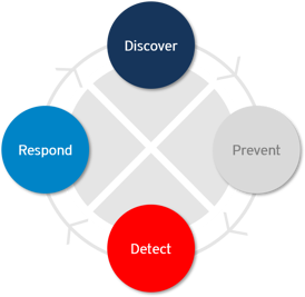 DriveLock Zero Trust model process: Discover - Prevent - Detect - Respond.