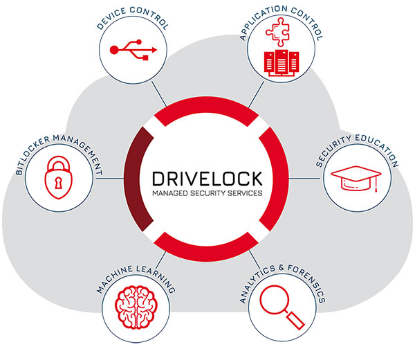Endpoint protection as a service: Managed Security Services from DriveLock