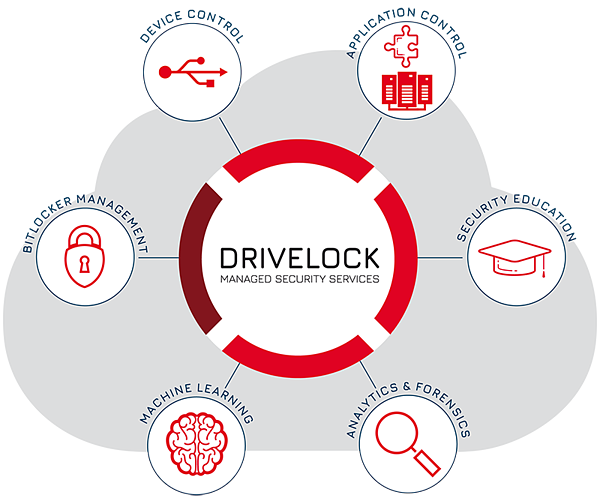DriveLock Managed Security Service