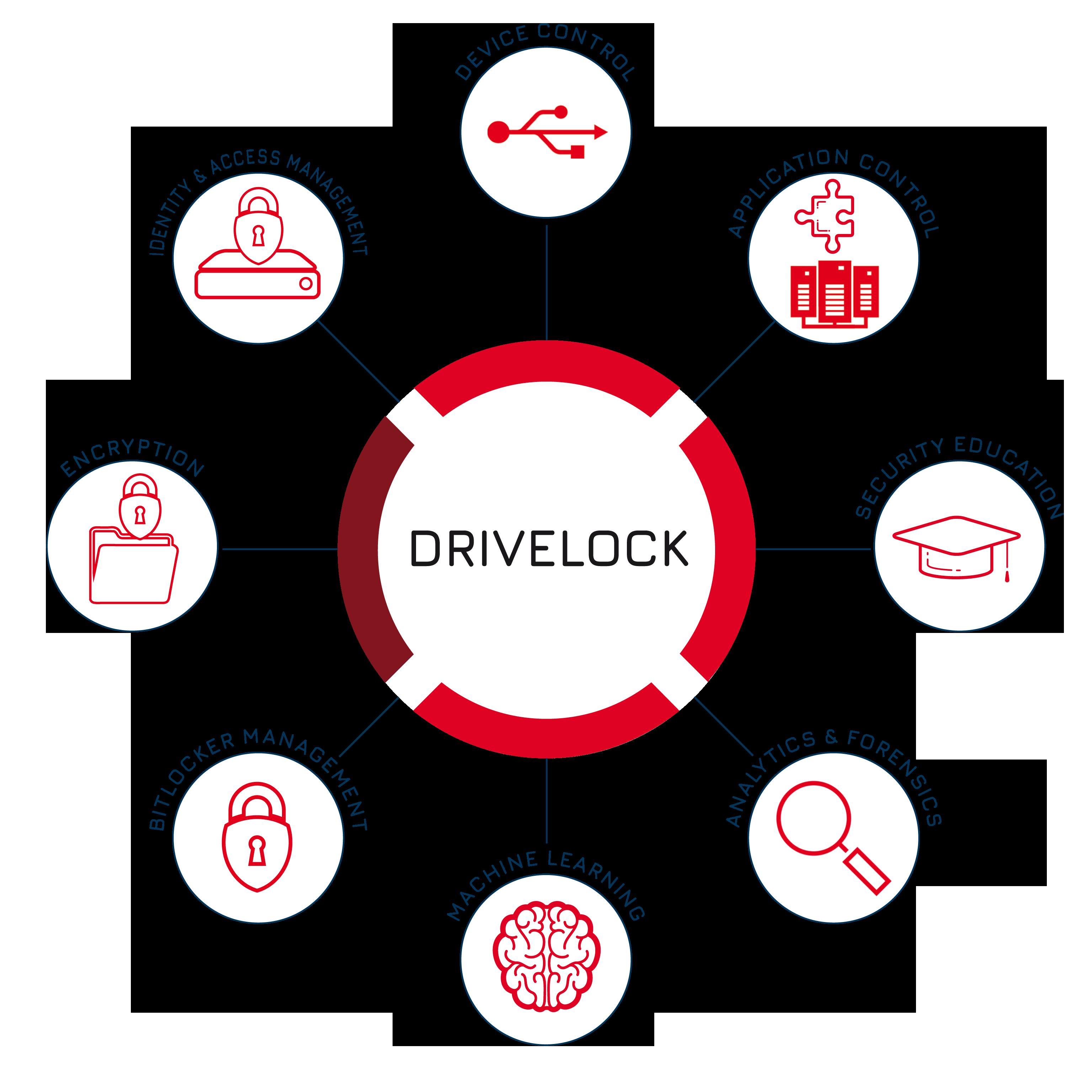 DriveLock a une conception modulaire et supporte différents systèmes d'exploitation et terminaux.