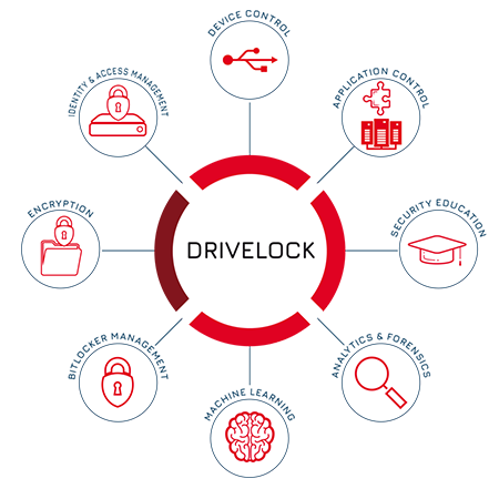 DriveLock Endpoint Security Solutions: Endpoint Protection Platform for Cyber Security