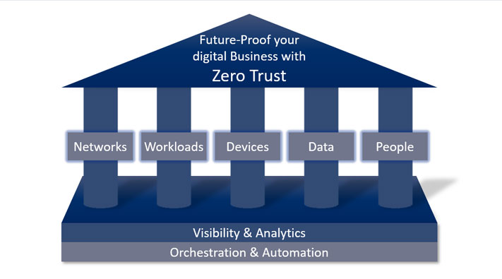 The Zero Trust security architecture model consists of these pillars: networks, workloads, devices, data, people